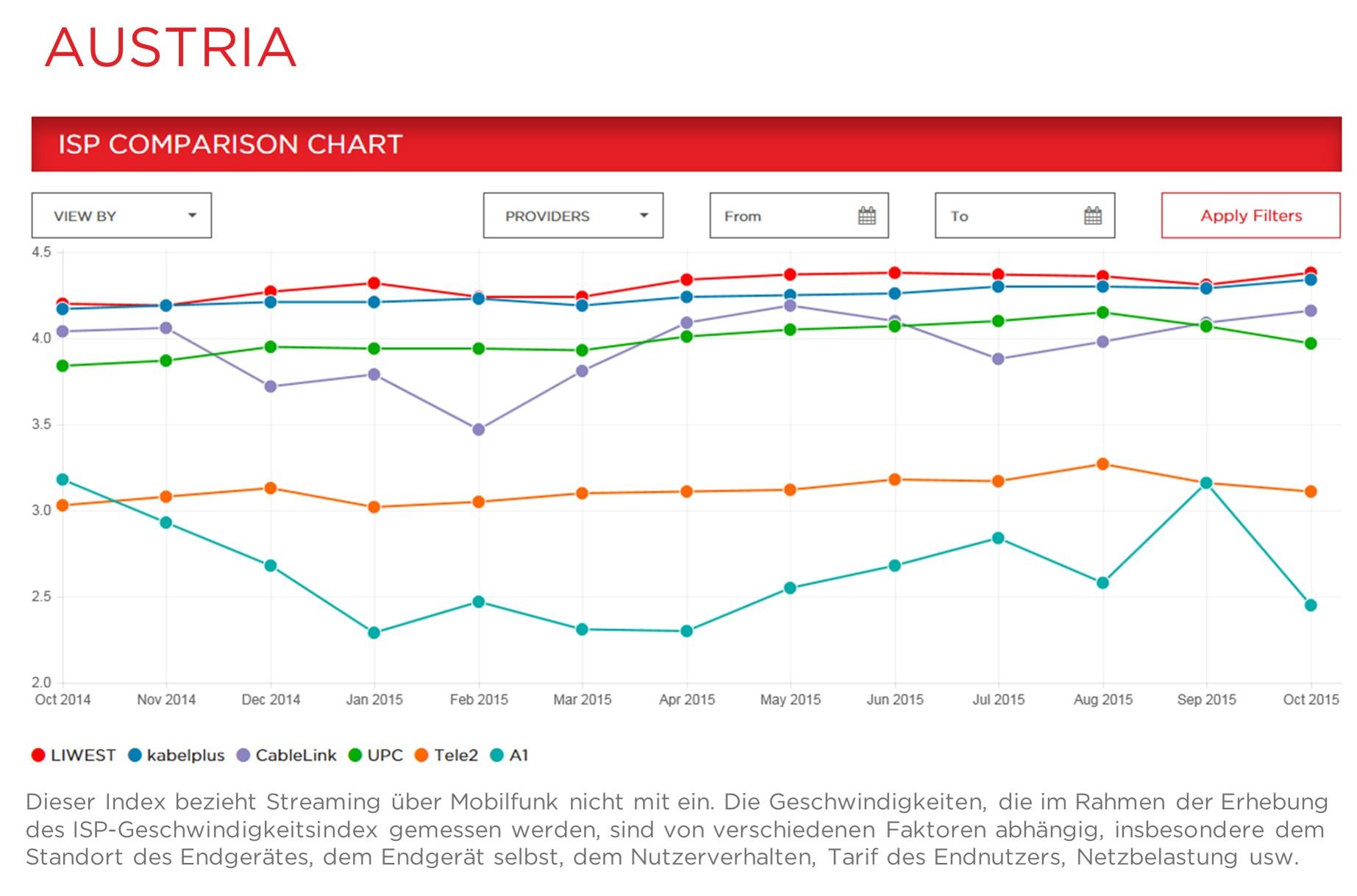 Austria Comparisonchart